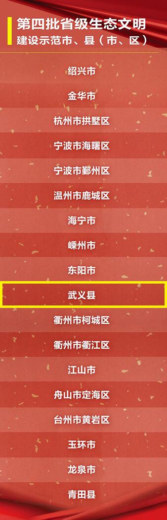 武义上榜浙江第四批省级生态文明建设示范市县