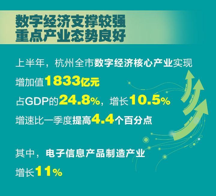 杭州gdp增速_杭州滨江逆势而上今年上半年GDP增速7%