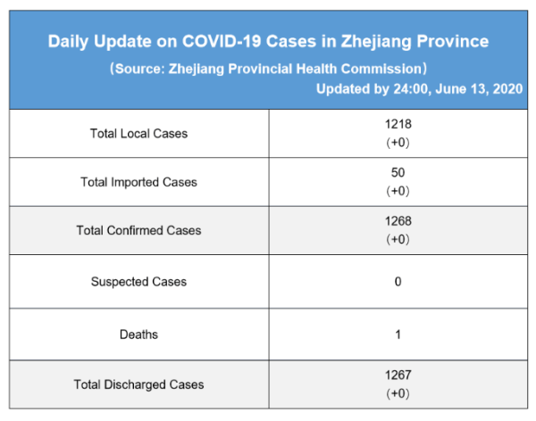 Daily briefing of COVID-19 in Zhejiang: June 14th 浙江省有关疫情动态摘报 (6月14日)