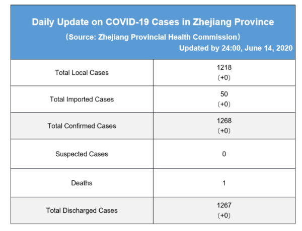 Daily briefing of COVID-19 in Zhejiang: June 15th 浙江省有关疫情动态摘报 (6月15日)