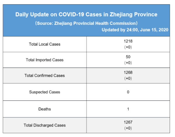 Daily briefing of COVID-19 in Zhejiang: June 17th 浙江省有关疫情动态摘报 (6月17日)