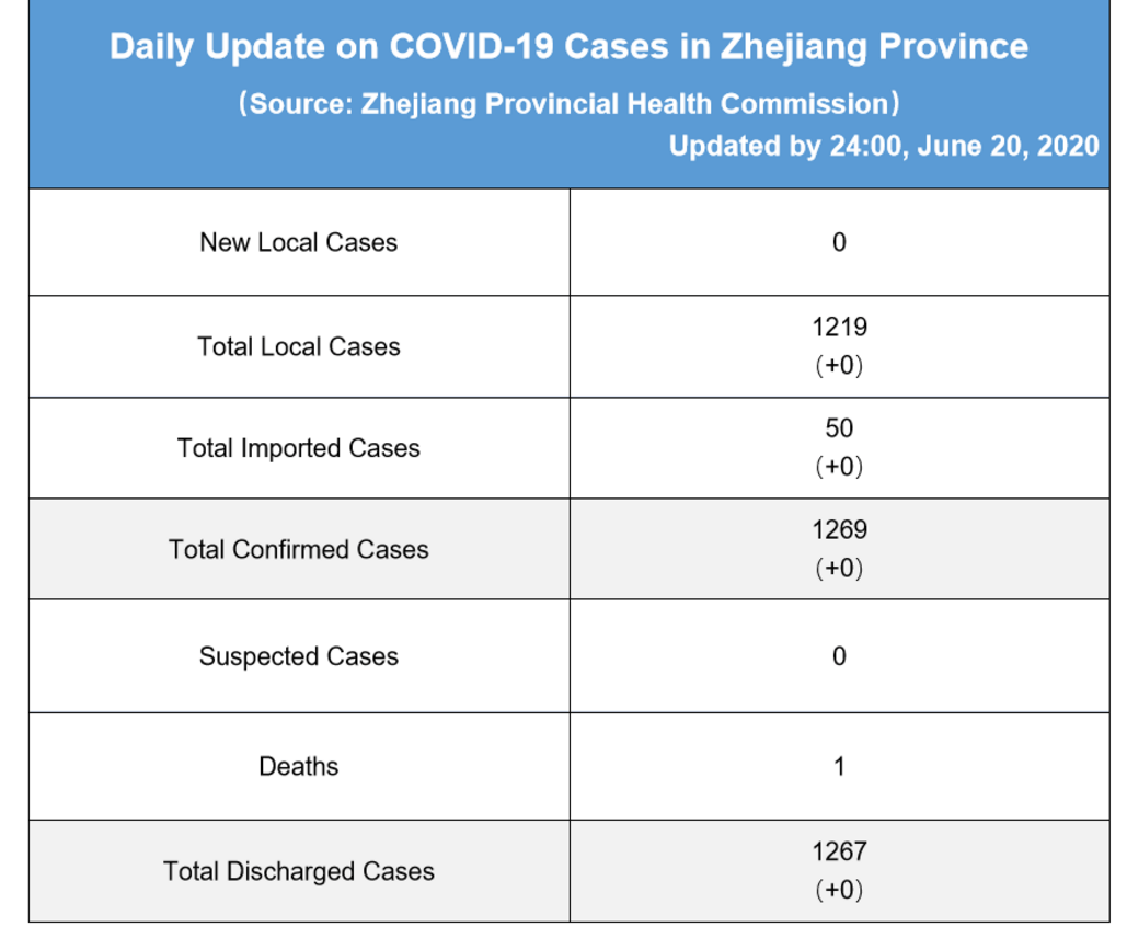 Daily briefing of COVID-19 in Zhejiang: June 21th 浙江省有关疫情动态摘报 (6月21日)