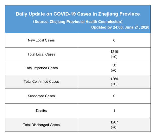 Daily briefing of COVID-19 in Zhejiang: June 22th 浙江省有关疫情动态摘报 (6月22日)