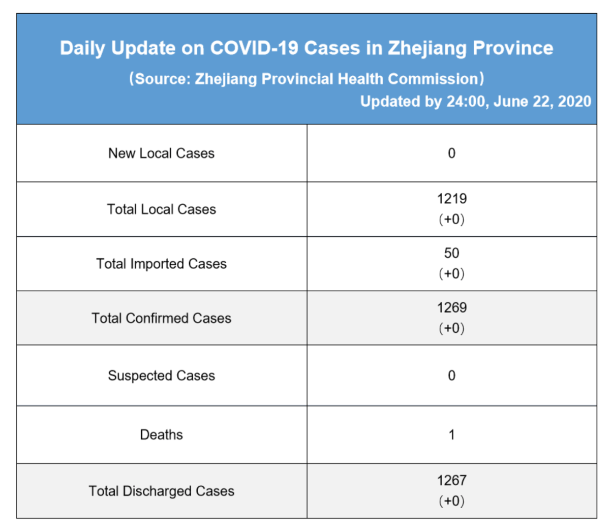 Daily briefing of COVID-19 in Zhejiang: June 23th 浙江省有关疫情动态摘报 (6月23日)