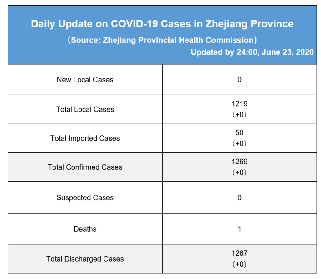 Daily briefing of COVID-19 in Zhejiang: June 24th 浙江省有关疫情动态摘报 (6月24日)