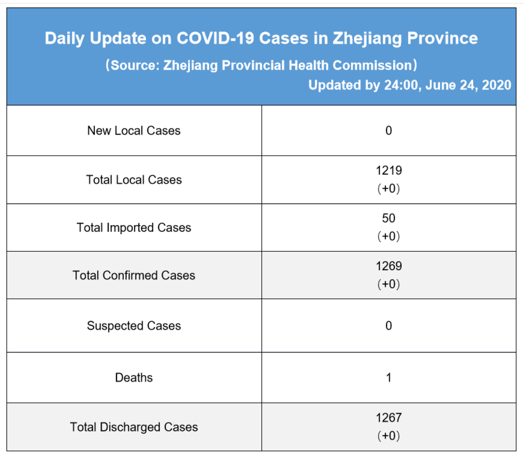 Daily briefing of COVID-19 in Zhejiang: June 25th 浙江省有关疫情动态摘报 (6月25日)