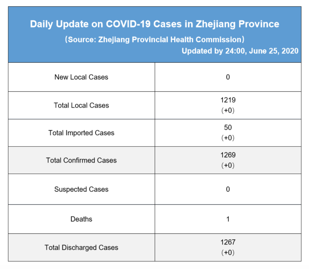 Daily briefing of COVID-19 in Zhejiang: June 26th 浙江省有关疫情动态摘报 (6月26日)