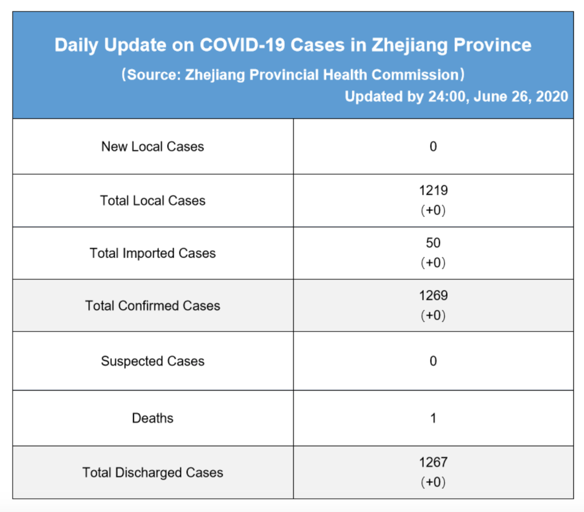 Daily briefing of COVID-19 in Zhejiang: June 27th 浙江省有关疫情动态摘报 (6月27日)
