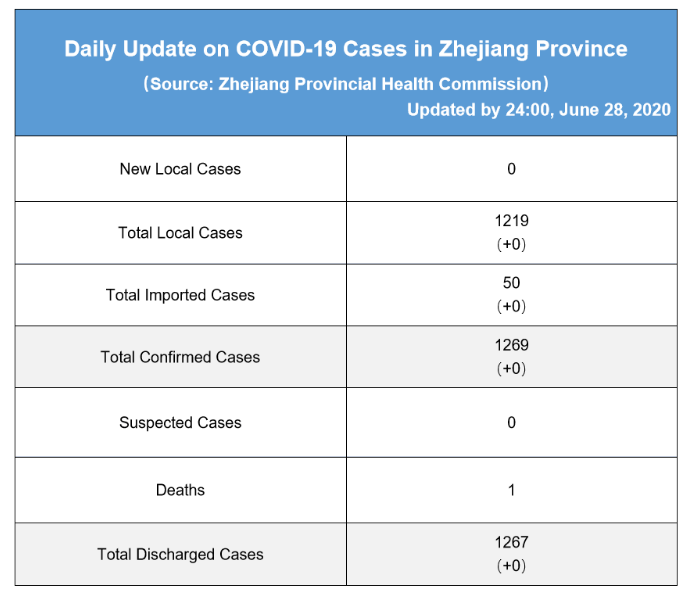 Daily briefing of COVID-19 in Zhejiang: June 29th 浙江省有关疫情动态摘报 (6月29日)