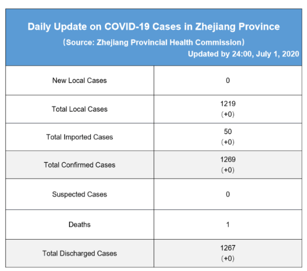 Daily briefing of COVID-19 in Zhejiang: July 2nd 浙江省有关疫情动态摘报 (7月2日)