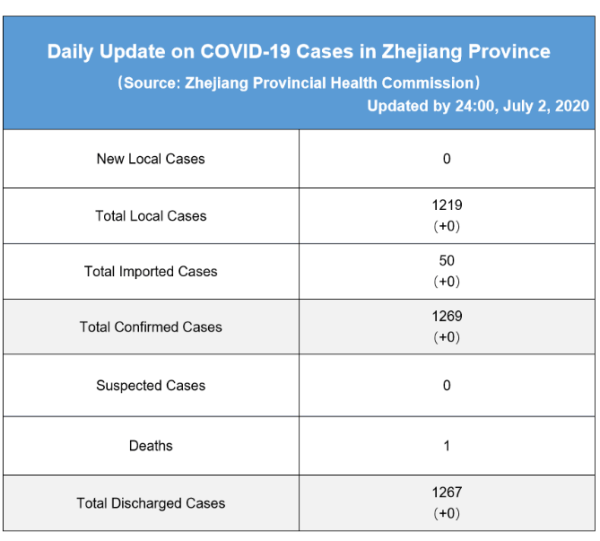 Daily briefing of COVID-19 in Zhejiang: July 3rd 浙江省有关疫情动态摘报 (7月3日)