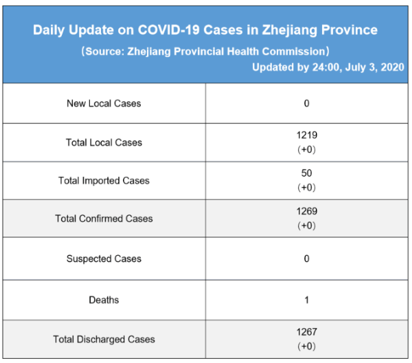 Daily briefing of COVID-19 in Zhejiang: July 4th 浙江省有关疫情动态摘报 (7月4日)