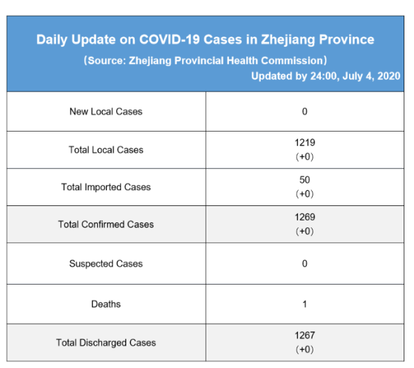 Daily briefing of COVID-19 in Zhejiang: July 5th 浙江省有关疫情动态摘报 (7月5日)