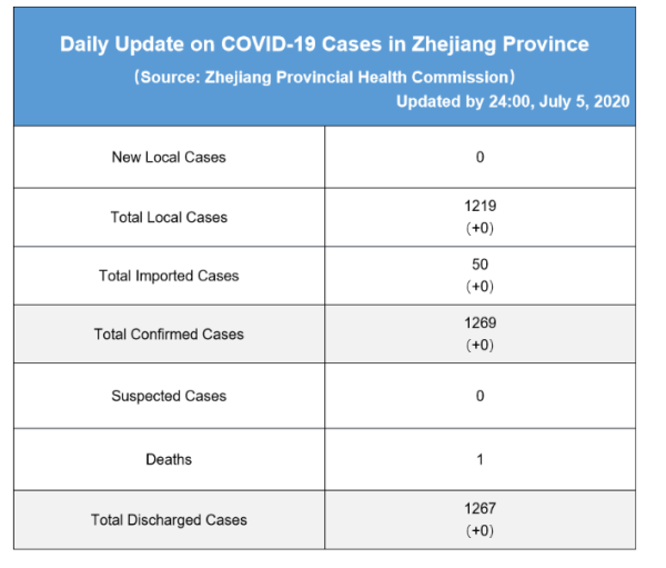 Daily briefing of COVID-19 in Zhejiang: July 6th 浙江省有关疫情动态摘报 (7月6日)