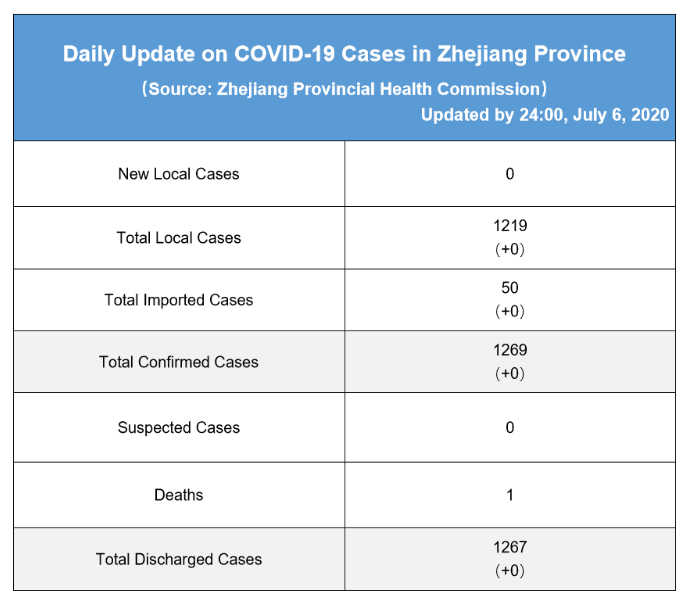 Daily briefing of COVID-19 in Zhejiang: July 7th 浙江省有关疫情动态摘报 (7月7日)
