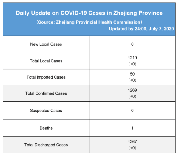 Daily briefing of COVID-19 in Zhejiang: July 8th 浙江省有关疫情动态摘报 (7月8日)