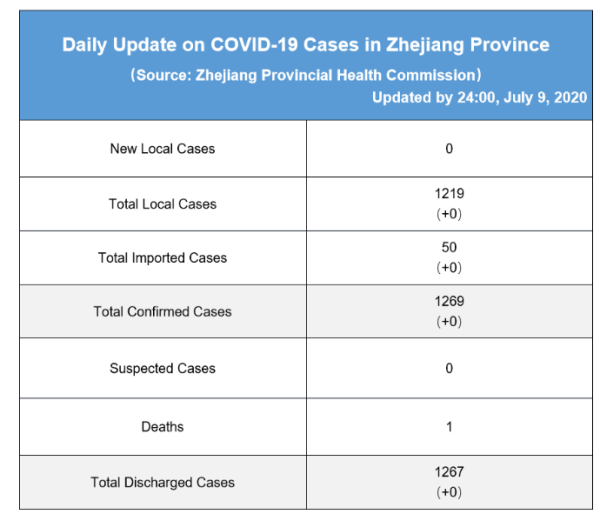 Daily briefing of COVID-19 in Zhejiang: July 10th 浙江省有关疫情动态摘报 (7月10日)