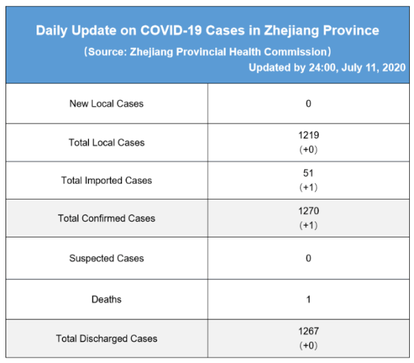 Daily briefing of COVID-19 in Zhejiang: July 12th 浙江省有关疫情动态摘报 (7月12日)
