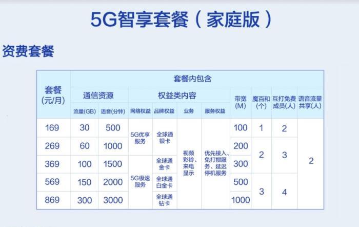 中国移动 5g套餐_5G套餐来了!中国移动5G套餐最低128元每月 浙江科技新闻网_浙江在线