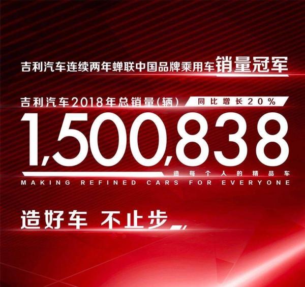 吉利汽车发布2018年财报 全年利润达126.7亿元