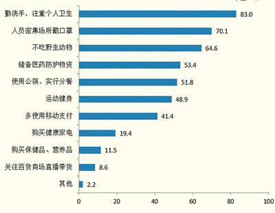 北京受访者认为疫情结束后会有的改变(多选)图片