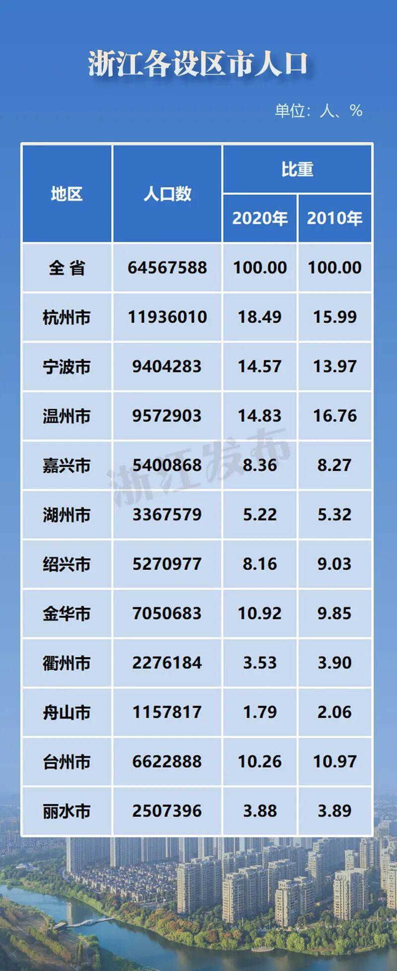 台州人口_浙江台州城区首位度提升,人口快速聚集,楼市新房成交比重加大