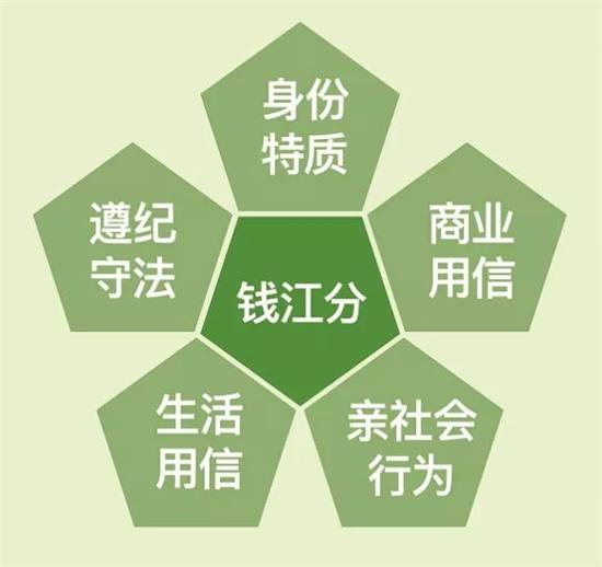 杭州向1100万人推行个人信用分!看病、健身都
