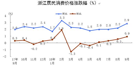 9月浙江CPI同比上涨2.9% 无论在家还是在外面