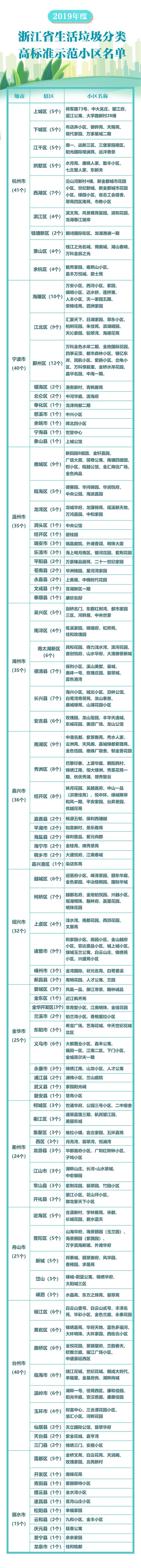 【浙江榜单】2019年度浙江省生活垃圾分类高标准示范小区名单(344个)