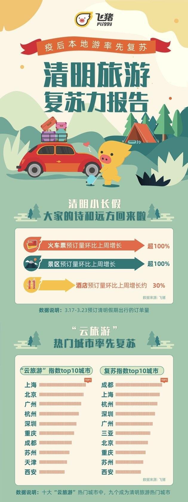 清明假期景区预订量增长超100% 酒店预订增长约30%