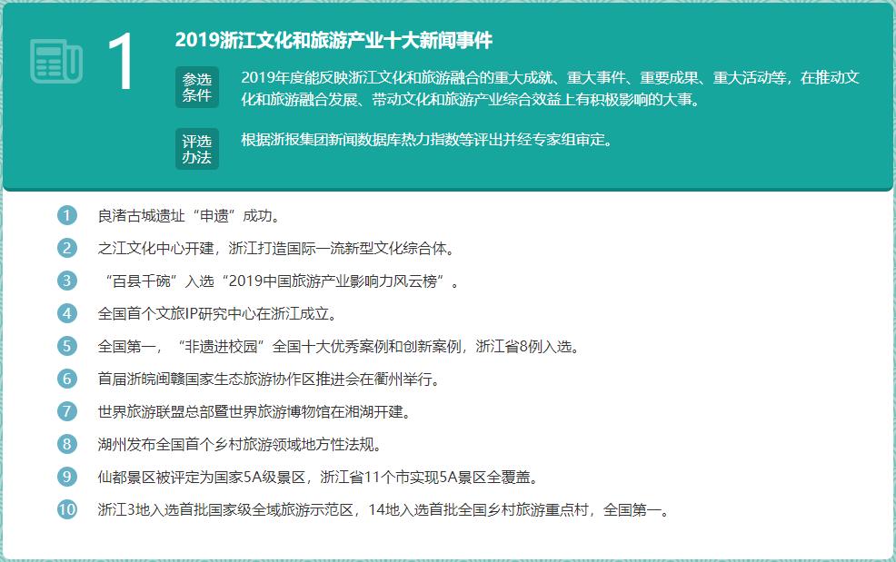 你的家乡上榜了吗?2019浙江文化和旅游总评榜揭晓九大榜单
