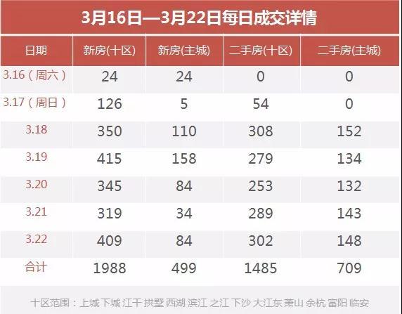 """一周行情 杭州二手房迎""""小阳春"""" 周成交近1500套"""