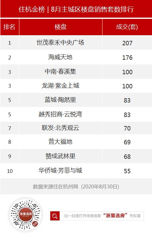 住杭金榜丨2020年8月杭州楼市销售TOP10