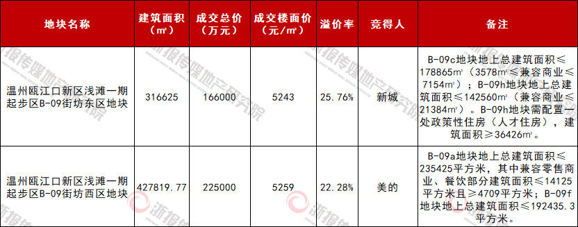 新城、美的分获温州瓯江口新区姊妹商住地板块地价刷新