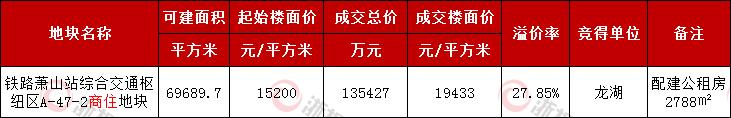 未封顶但刷纪录 龙湖19433元楼面价拿下杭州铁路南站商住地