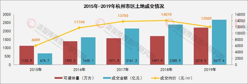 2015-2019土地成交.jpg