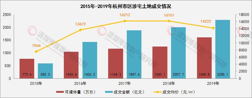 2015-2019涉宅土地.jpg