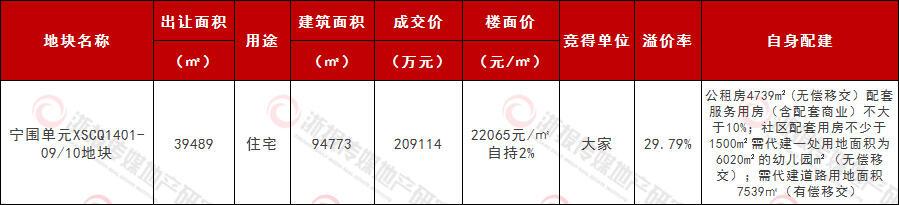 大家房产省内连续三天拿地萧山宁围楼面价22065元成交