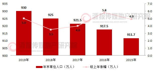 温州近年常住人口变化图.jpg