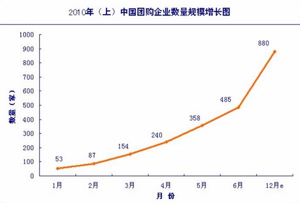 2010年(上)中国团购企业数量规模增长图-团购