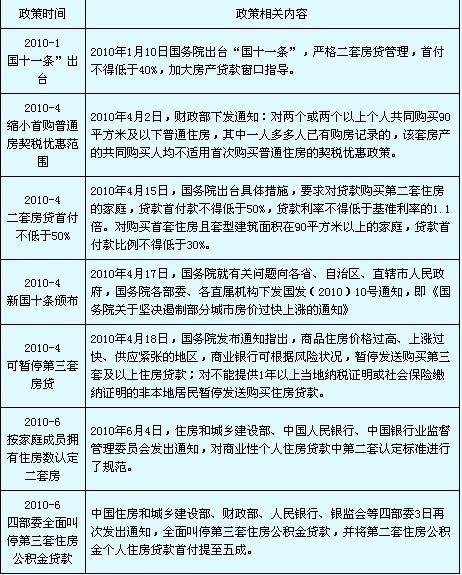 相关稿件-2010年楼市政策