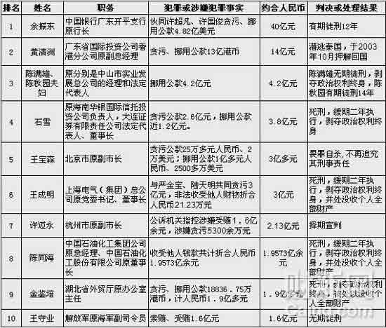 """中国十大""""亿元贪官""""排行"""