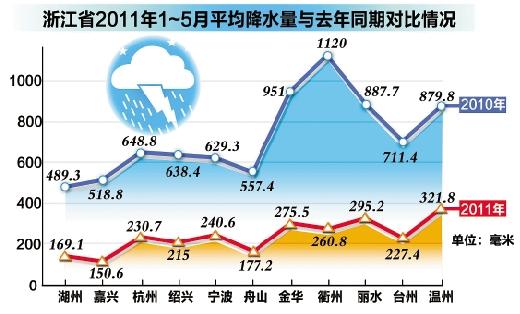 浙江大部分地区降大雨 抗旱同时须防汛(图)