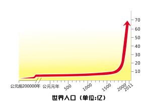 世界人口日_2011世界人口