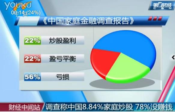 调查称中国8.84%家庭炒股 78%没赚钱