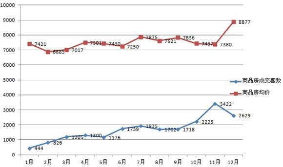 2012嘉兴楼市成交总结:成交回暖,价格平稳