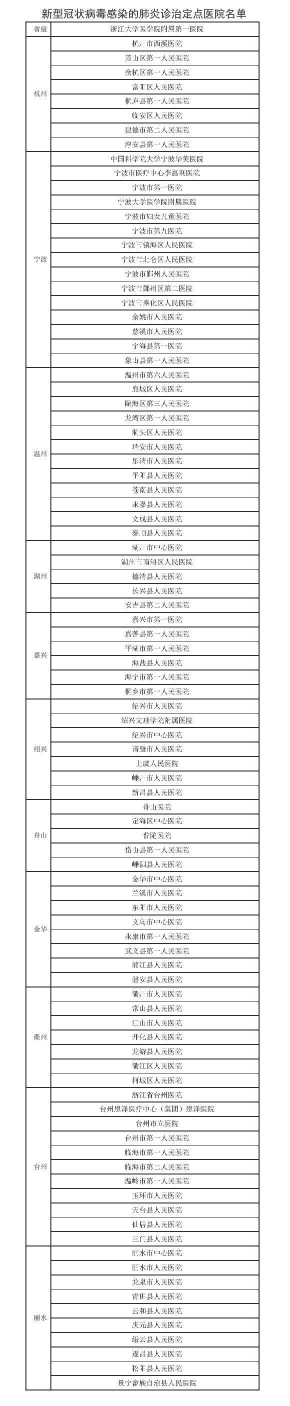 浙江省卫健委公布新型冠状病毒肺炎诊治定点医院名单