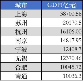 2020年杭州gdp_杭州西湖图片