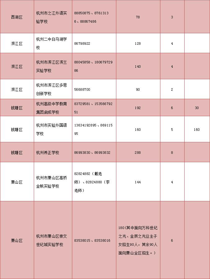 最新!杭州民办小学招生计划公布 上城崇文实验学校暂停招生