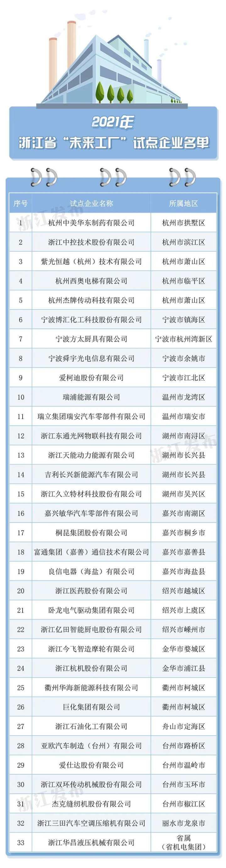 """浙江33家企业成为全省""""未来工厂""""试点 杭州这些企业上榜"""